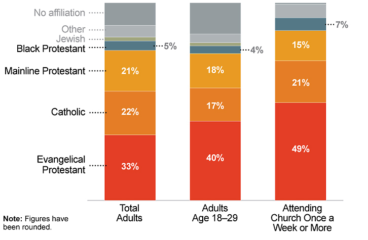 Evangelicals are disproportionately young and church-going